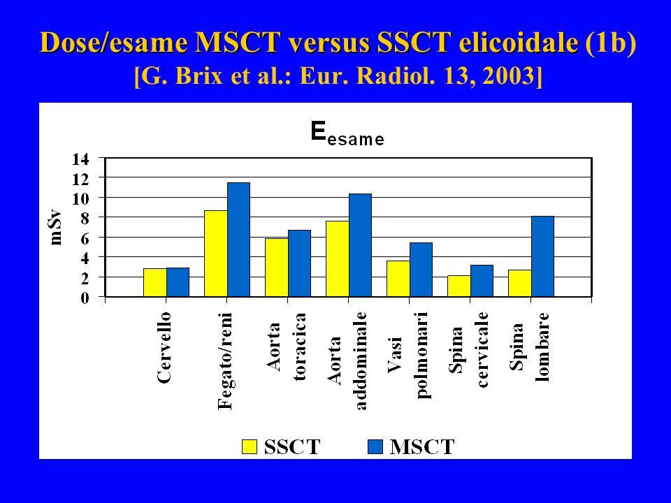 Dose/esame MSCT versus SSCT elicoidale (1b) [G. Brix et al. : Eur